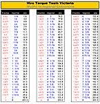 Torque Charts Tool Brochures Torque Equipment Manuals And