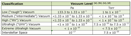 Vacuum Range Chart Pumps For High And Ultra High Vacuum