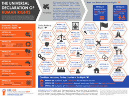 hre usa this poster provides a more comprehensive overview of the universal declaration of human rights an explanation of the how the rights are broken down