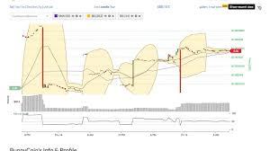 Bunnycoin Bun Price Alert Chart News On Bitscreener Com