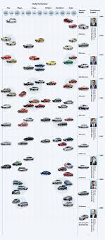 Toyota Global Site | Corolla | Time|line