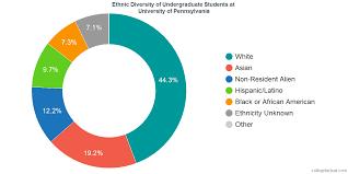 University Of Pennsylvania Organizational Chart University Of Pennsylvania Diversity Racial Demographics
