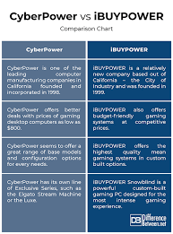 Gaming Pc Comparison Chart Difference Between Cyberpower And Ibuypower Difference