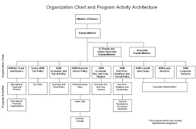 Corporate Finance Organizational Chart Archived Department Of Finance Canada 3 8