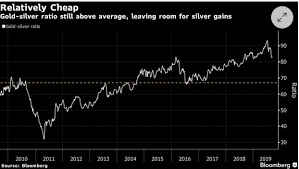 Gold Price Chart Bloomberg Gold Gold Rally Gets Upstaged As Precious Metals Rise In