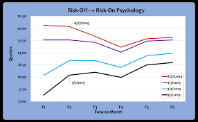 Vix Futures Curve Chart The Easy Vix Who Wants To Ride The Next 25 Decline Keep