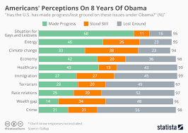 Chart Americans Perceptions On 8 Years Of Obama Statista