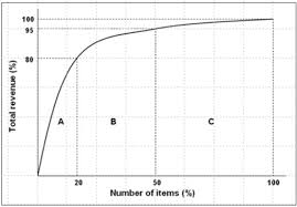 Selective Inventory Control Inventory Management