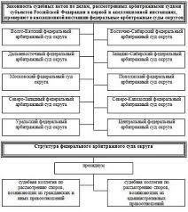 Апелляционное и кассационное производство в арбитражном процессе