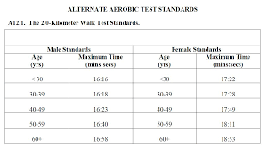 Af Walk Test Chart Aerobic Fitness Assessment 2km Timed Walk Air Force Pt