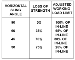 Eye Bolt Load Chart Understanding Eye Bolts 5 Factors To Consider Bishop