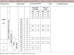 Exercise Stress Test Mets Chart Stress Testing