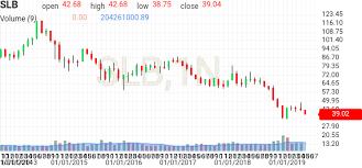 Slb Schlumberger Stock Price Investing Com