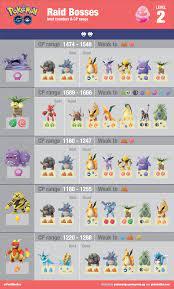 Pokemon Go Raid Boss List (Page 1) - Line.17QQ.com