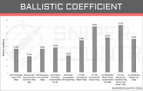 Recoil Chart By Caliber 80 Competent Rifle Calibers Chart Smallest To Largest