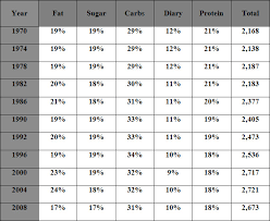 Percentage Chart Calculator 12 03 03 Understanding The Effects Of Diet And Fitness On