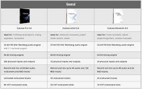 Cubase Version Comparison Chart Cubase Vs Fl Studio Which One Does It Best For A Beginner