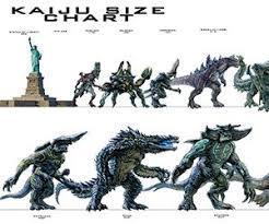 Pacific Rim Uprising Kaiju Size Chart Science Fiction Fantasy Pacific Rim