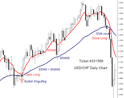 Candlestick Patterns And Charts