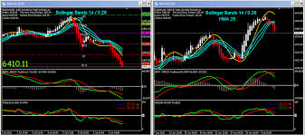 Day Trading With Hma Bollinger Bands Trade With Greed And