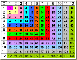 Image Result For Color Coded Multiplication Table To 12