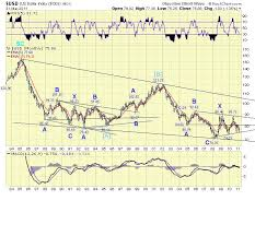 Eur Php Chart The Amazing Chart Guide To Global Stock Market Us Dollar