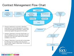 Government Contracting Process Flow Chart Contract Management Procurement Contract Management