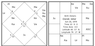 Derek Jeter Birth Chart Derek Jeter Kundli Horoscope By