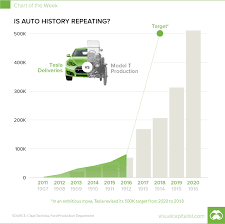 Tesla On Course To Mimic The Growth Rate Of The Ford Model T