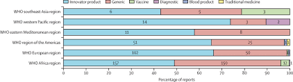 Essential medicines for universal health coverage - The Lancet