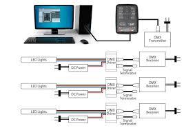 led tutorials dmx led control installation wireless dmx