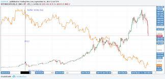 Blame China Bitcoin Price Seeks Bottom Below 3 000 Coindesk