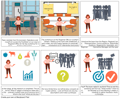 Design Thinking Cours Csi Design Thinking Storyboard By Ahalabet