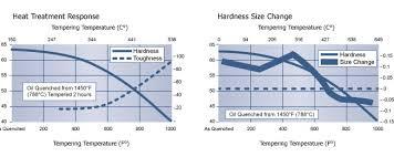 High Speed Steel Tool Steel O6 O6 Technical Data
