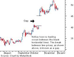 Chart Patterns Gaps Howthemarketworks