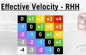 Going Deep A Basic Example Of Effective Velocity Pitcher List