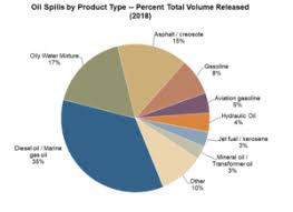 Oil Spill Data Project Oil Spill Task Force