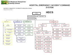Ics Structure Chart Introduction To Incident Command System Ics Ppt Video