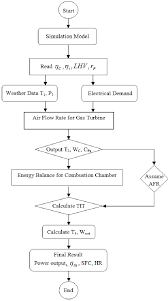 Flowchart Of Simulation Of Performance Process For Simple