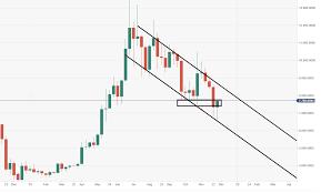 Bitcoin Technical Analysis Btc Usd Critical 7500 800