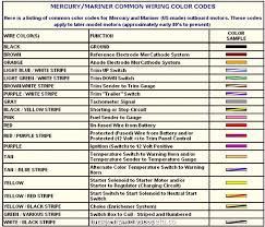 Us Electrical Wire Color Code Chart Perfect Wiring Diagram