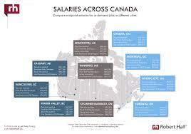 view salary data