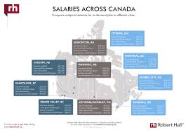 view salary data