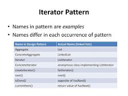 Iterator Design Pattern Amazing Decorating Ideas