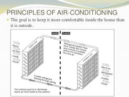 home air conditioning system diagram. external climatic conditions; 4. principles of air-conditioning home air conditioning system diagram