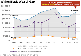 Wealth Chart 100 Years Wealth Inequality In America Key Facts Figures St