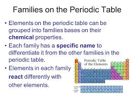 Periodic Table Groups Families images