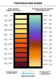 Image Result For Blacksmith Heat Color Chart Forja