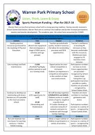 Sport Budget Template Sports Premium Warren Park Primary School