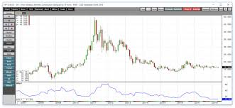 Silver Price Chart 20 Years Patience Pays Stagnant Silver Price Has Preceded Sharp